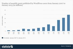 Graph of the number of monthly posts at WordPress.com from January 2007-2013